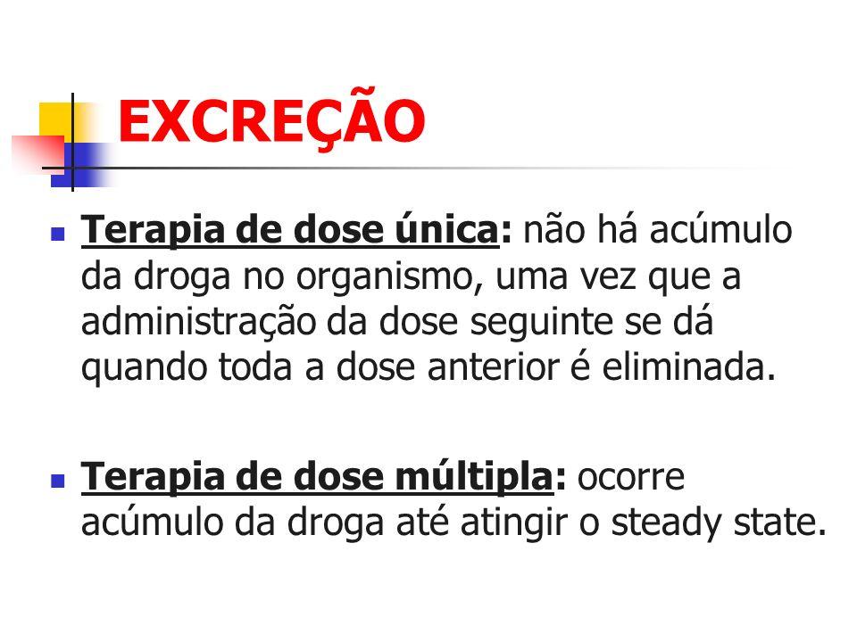 EXCREÇÃO Terapia de dose única: não há acúmulo da droga no organismo, uma vez que a administração da dose seguinte se dá quando toda a dose anterior é