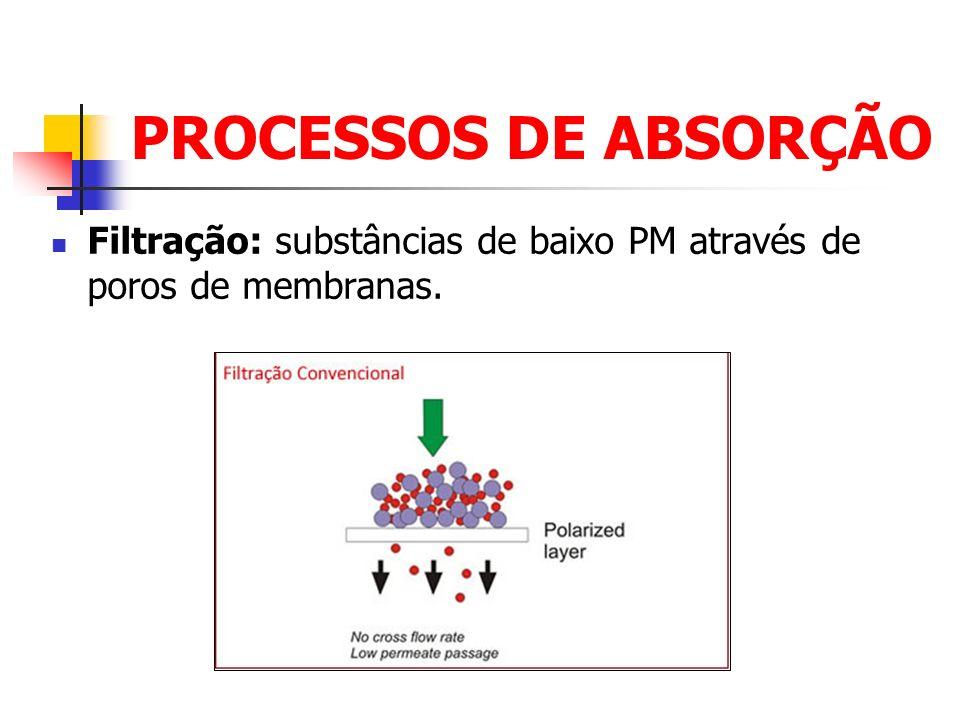 PROCESSOS DE ABSORÇÃO Difusão facilitada: transportadores de membrana a favor de um gradiente de concentração.