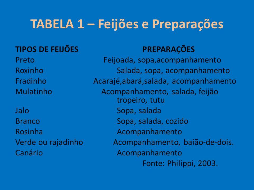 TABELA 1 – Feijões e Preparações TIPOS DE FEIJÕESPREPARAÇÕES Preto Feijoada, sopa,acompanhamento Roxinho Salada, sopa, acompanhamento Fradinho Acarajé