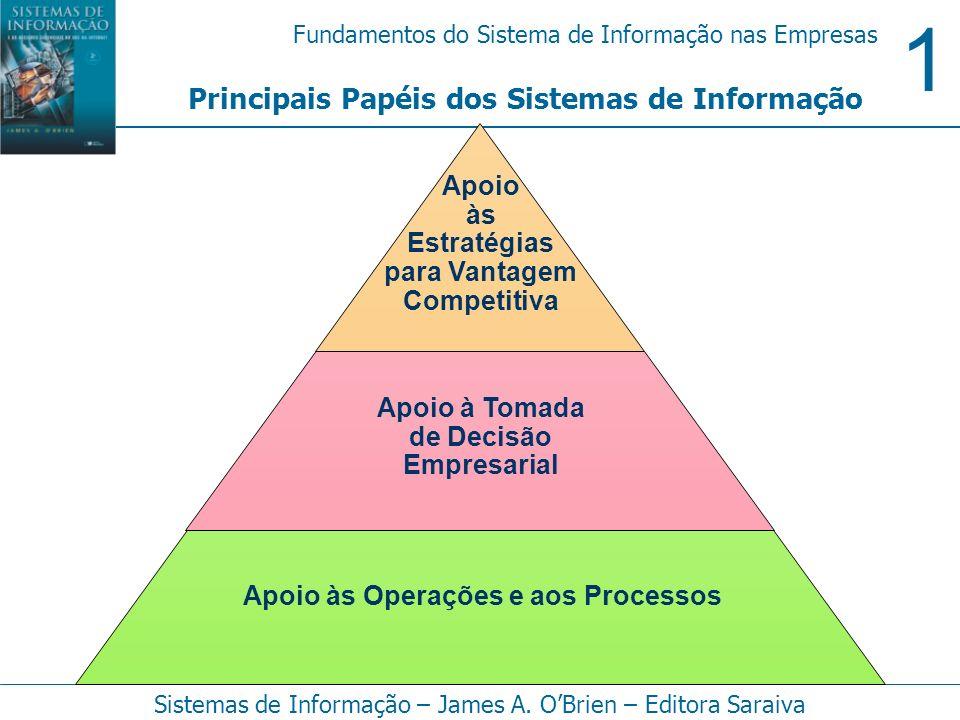 1 Fundamentos do Sistema de Informação nas Empresas Sistemas de Informação – James A. OBrien – Editora Saraiva Principais Papéis dos Sistemas de Infor