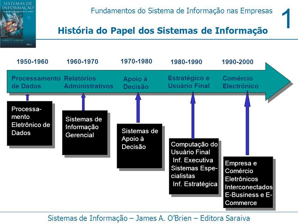 1 Fundamentos do Sistema de Informação nas Empresas Sistemas de Informação – James A. OBrien – Editora Saraiva História do Papel dos Sistemas de Infor