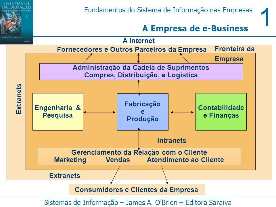 1 Fundamentos do Sistema de Informação nas Empresas Sistemas de Informação – James A. OBrien – Editora Saraiva A Empresa de e-Business Fabricação e Pr