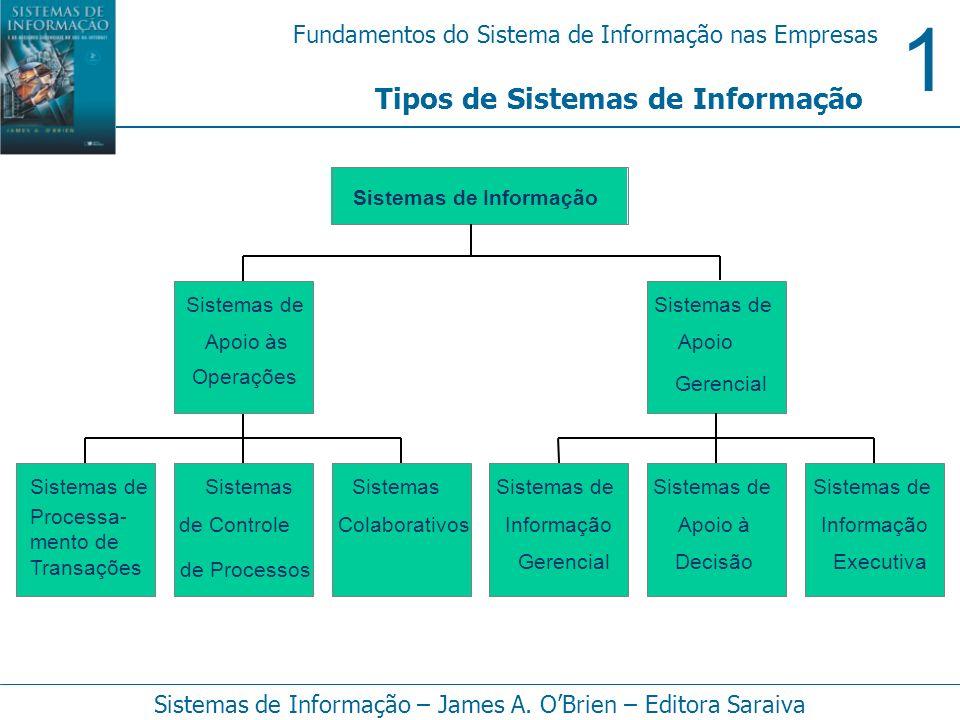 1 Fundamentos do Sistema de Informação nas Empresas Sistemas de Informação – James A. OBrien – Editora Saraiva Tipos de Sistemas de Informação Sistema