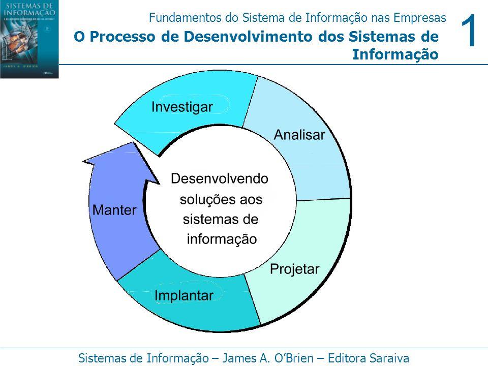 1 Fundamentos do Sistema de Informação nas Empresas Sistemas de Informação – James A. OBrien – Editora Saraiva O Processo de Desenvolvimento dos Siste