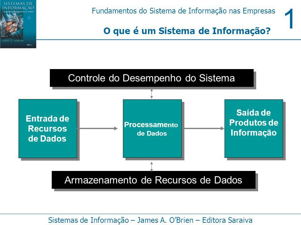 1 Fundamentos do Sistema de Informação nas Empresas Sistemas de Informação – James A. OBrien – Editora Saraiva O que é um Sistema de Informação? Entra