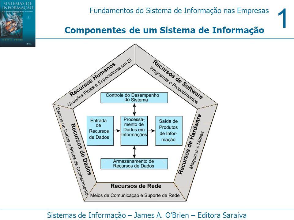 1 Fundamentos do Sistema de Informação nas Empresas Sistemas de Informação – James A. OBrien – Editora Saraiva Componentes de um Sistema de Informação