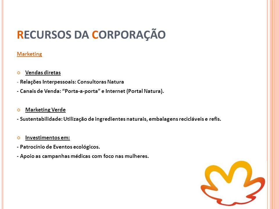 RECURSOS DA CORPORAÇÃO Marketing Vendas diretas - Relações Interpessoais: Consultoras Natura - Canais de Venda: Porta-a-porta e Internet (Portal Natur