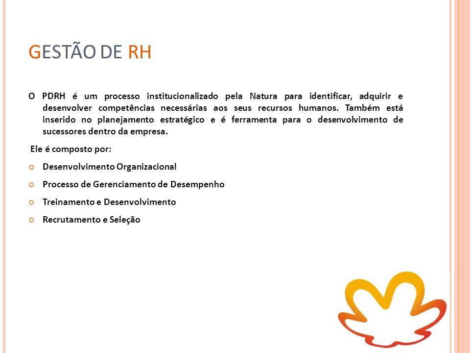 GESTÃO DE RH O PDRH é um processo institucionalizado pela Natura para identificar, adquirir e desenvolver competências necessárias aos seus recursos h