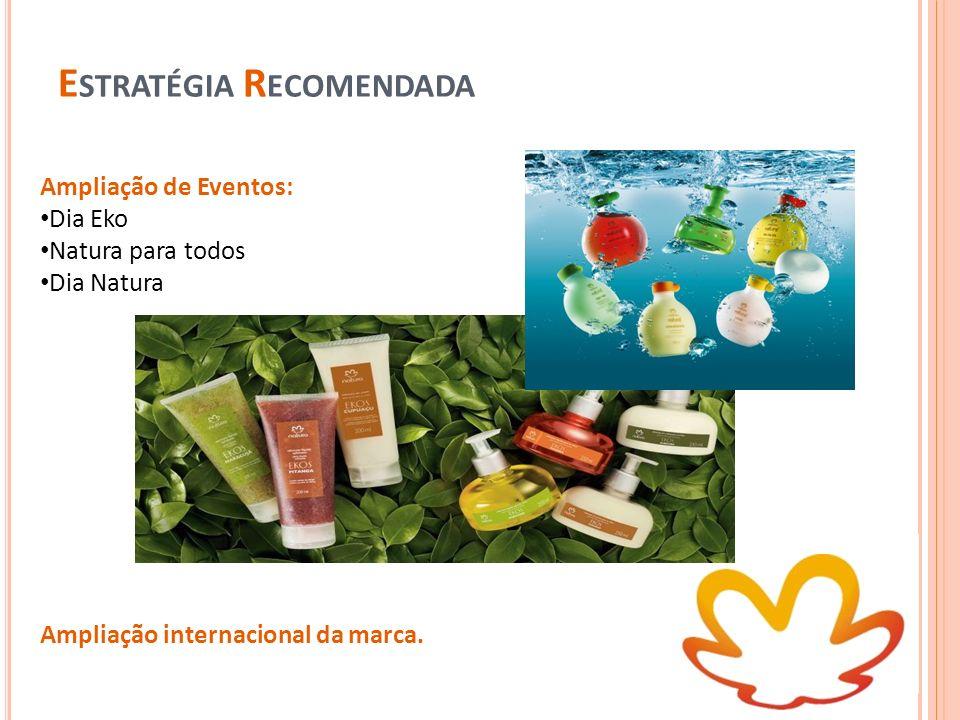 E STRATÉGIA R ECOMENDADA Ampliação de Eventos: Dia Eko Natura para todos Dia Natura Ampliação internacional da marca.