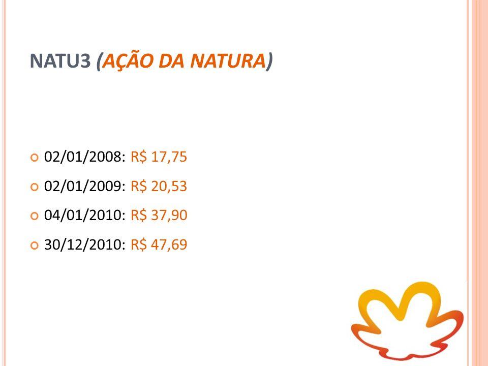 NATU3 (AÇÃO DA NATURA) 02/01/2008: R$ 17,75 02/01/2009: R$ 20,53 04/01/2010: R$ 37,90 30/12/2010: R$ 47,69