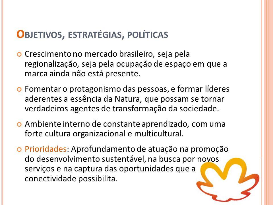 O BJETIVOS, ESTRATÉGIAS, POLÍTICAS Tais objetivos permitem a manutenção da liderança no mercado brasileiro de produtos de higiene pessoal, perfumaria e cosméticos e a expansão do modelo de venda direta na América Latina.