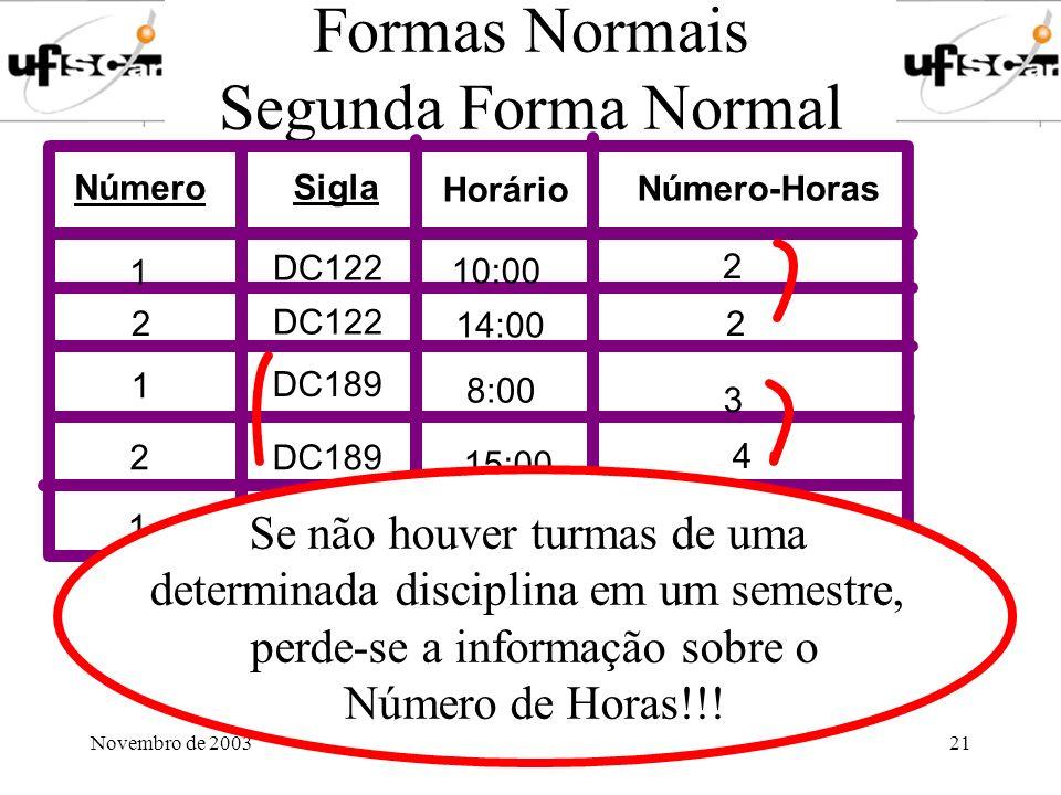 Novembro de 2003Profa. Marilde Santos21 Formas Normais Segunda Forma Normal Número Sigla Número-Horas Horário DC122 1 2 10:00 14:00 8:00 15:00 16:00 1