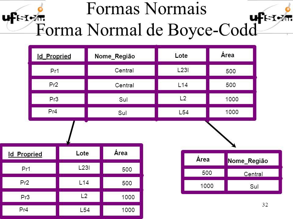 Novembro de 2003Profa. Marilde Santos32 Formas Normais Forma Normal de Boyce-Codd Nome_Região Central Sul 500 1000 Apostila Disciplina SO1 BD1 ED1 BD1