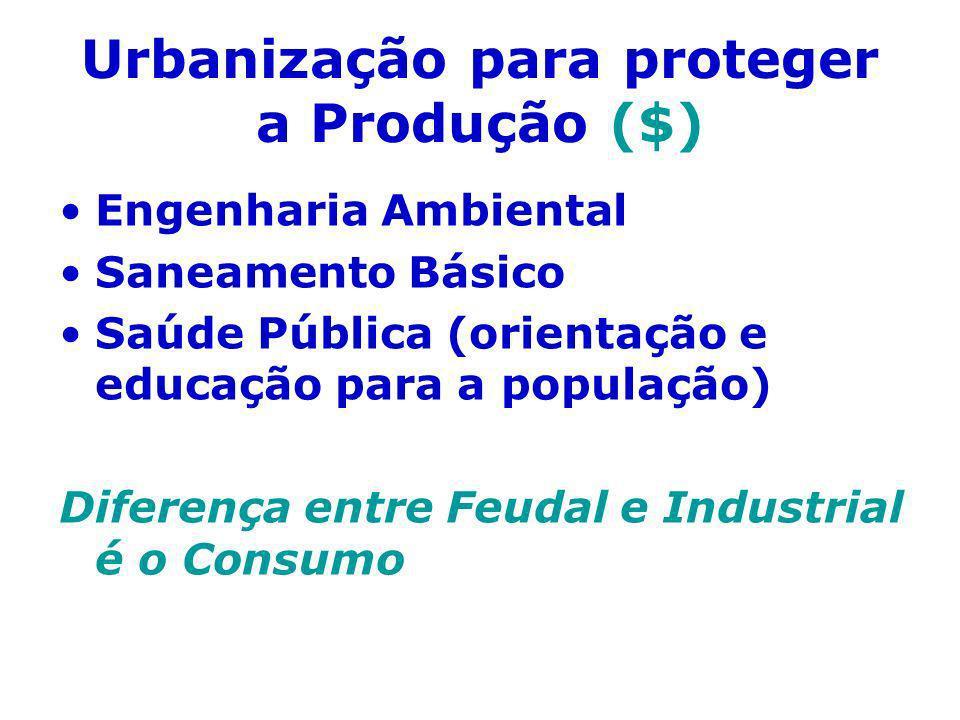 Urbanização para proteger a Produção ($) Engenharia Ambiental Saneamento Básico Saúde Pública (orientação e educação para a população) Diferença entre