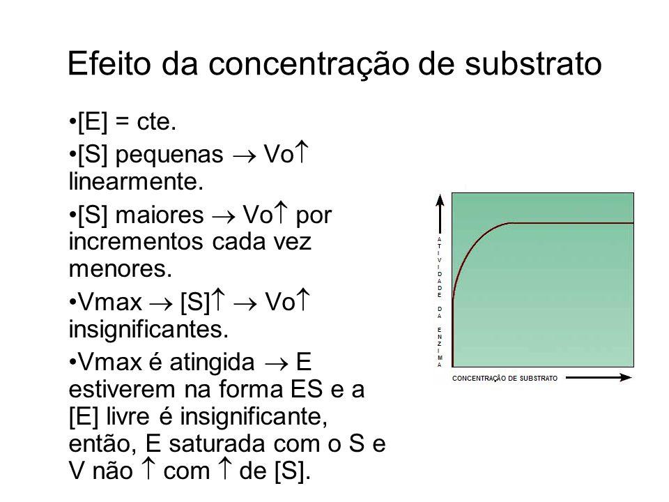 Efeito da concentração de substrato [E] = cte. [S] pequenas Vo linearmente. [S] maiores Vo por incrementos cada vez menores. Vmax [S] Vo insignificant