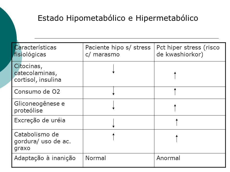 Estado Hipometabólico e Hipermetabólico Características fisiológicas Paciente hipo s/ stress c/ marasmo Pct hiper stress (risco de kwashiorkor) Citoci