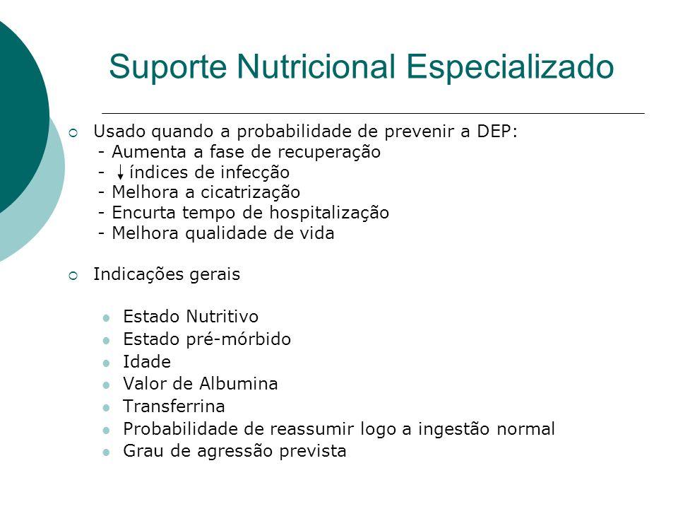 Suporte Nutricional Especializado Usado quando a probabilidade de prevenir a DEP: - Aumenta a fase de recuperação - índices de infecção - Melhora a ci