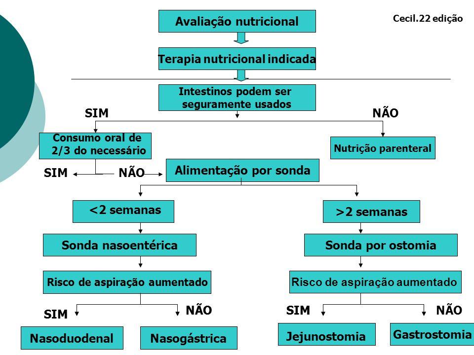 Avaliação nutricional Terapia nutricional indicada Intestinos podem ser seguramente usados Nutrição parenteral Alimentação por sonda Sonda nasoentéric