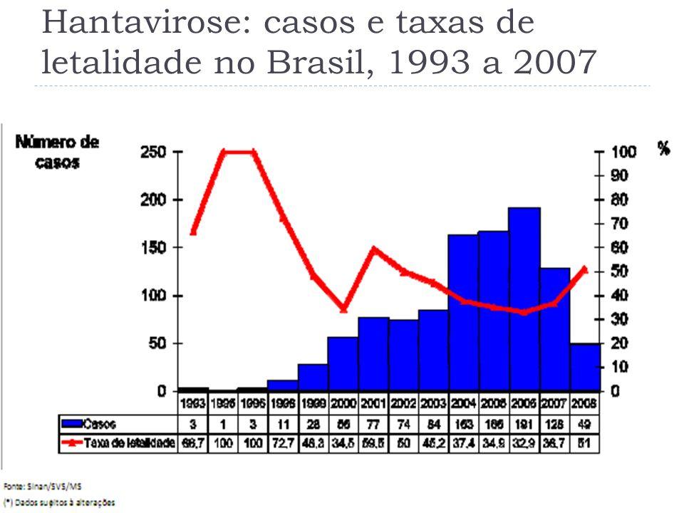 Hantavirose: percentual de casos por Região no Brasil, 2007* (N=128).