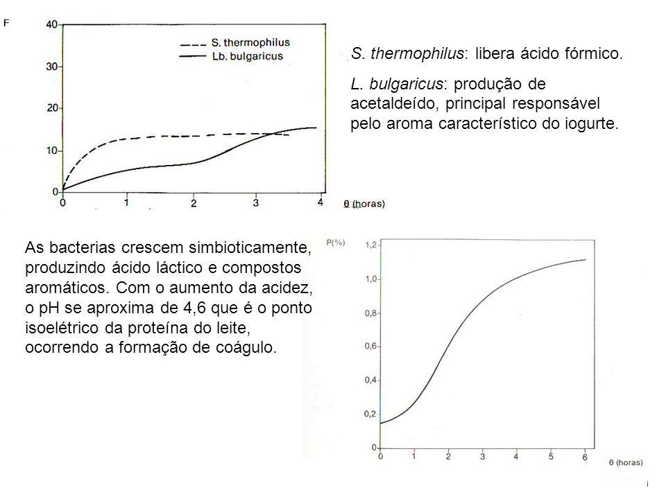 S. thermophilus: libera ácido fórmico. L. bulgaricus: produção de acetaldeído, principal responsável pelo aroma característico do iogurte. As bacteria