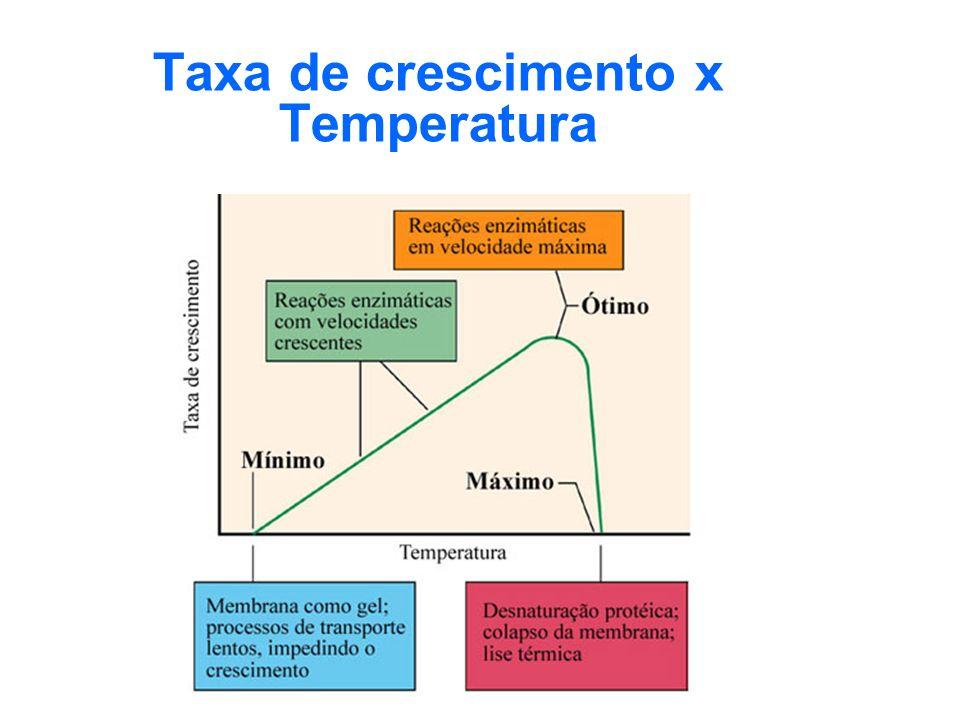 Taxa de crescimento x Temperatura