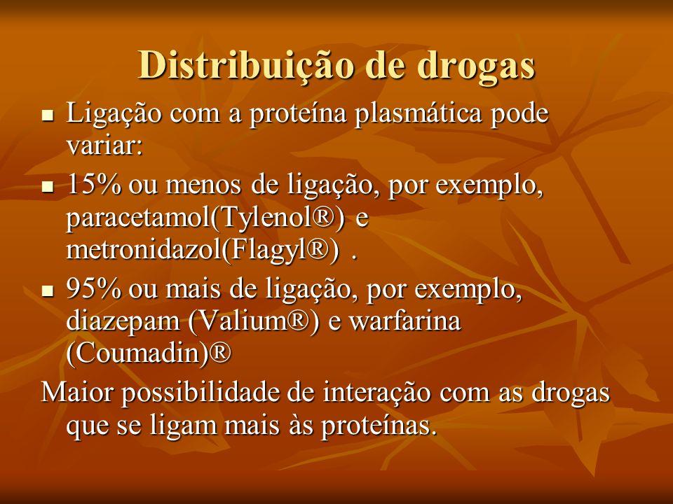 Distribuição de drogas Ligação com a proteína plasmática pode variar: Ligação com a proteína plasmática pode variar: 15% ou menos de ligação, por exem