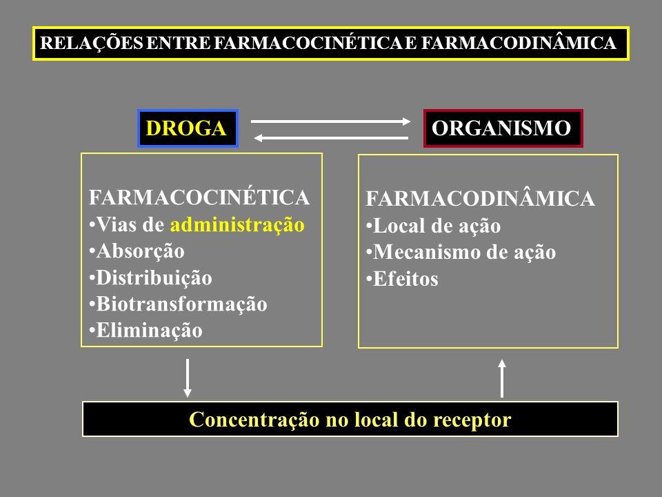 Distribuição de drogas Uma redução na concentração de albumina, por exemplo, devido a doenças hepáticas, desnutrição grave, síndrome nefrótica, pode causar uma alteração farmacocinética das drogas fortemente ligadas à albumina.