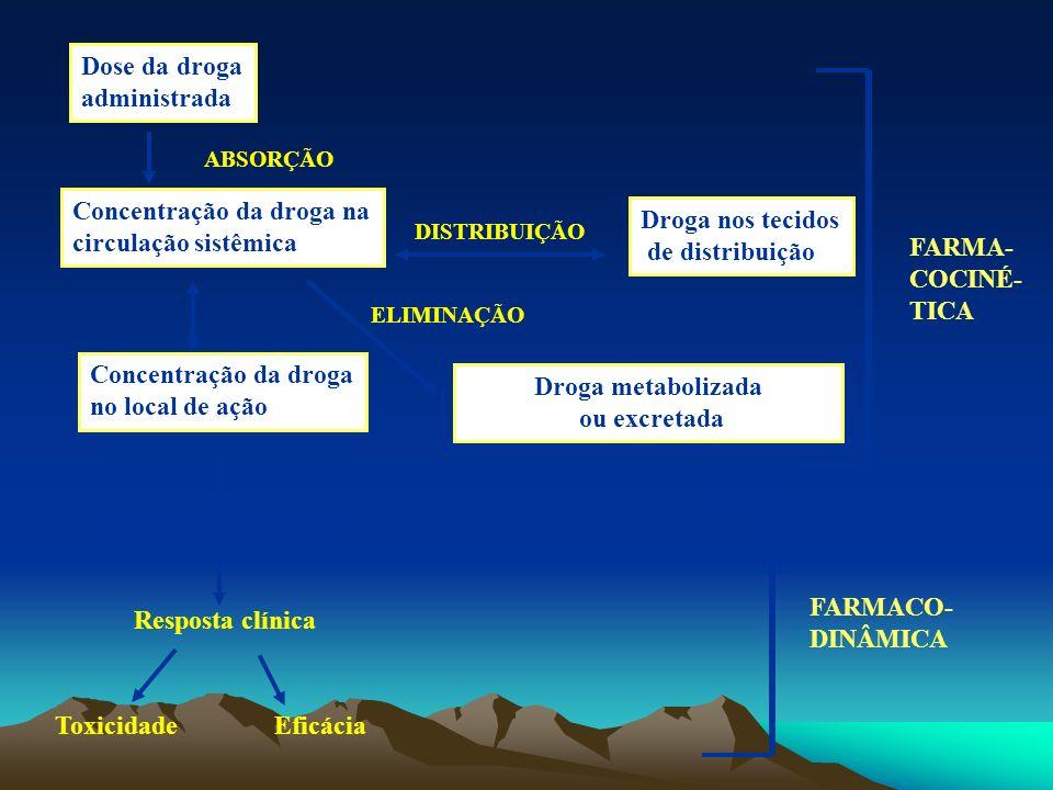 Absorção de drogas Difusão passiva: ocorre quando a droga é lipossolúvel e passa através da membrana plasmática sem a necessidade de proteínas carreadoras.