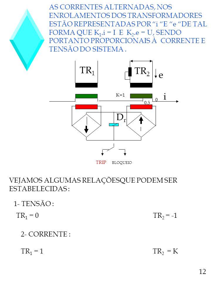 TR 1 TR 2 e DrDr K=1 0 0,5 TRIP BLOQUEIO i AS CORRENTES ALTERNADAS, NOS ENROLAMENTOS DOS TRANSFORMADORES ESTÃO REPRESENTADAS POR i E e DE TAL FORMA QU