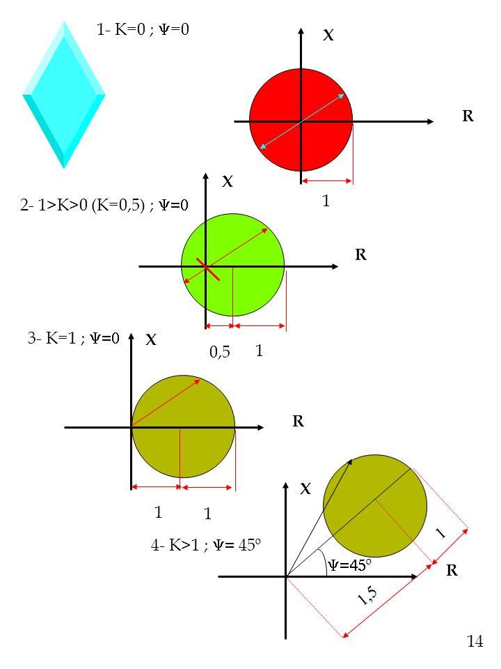 1- K=0 ; =0 X R 1 2- 1>K>0 (K=0,5) ; R 1 0,5 3- K=1 ; 1 1 R X X 4- K>1 ; 45º R X º 14