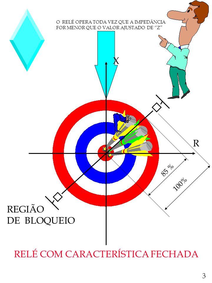 RELÉ MHO OU DE ADMITÂNCIA TRATA-SE DE UM RELÉ DIRECIONAL COM RESTRIÇÃO DE TENSÃO A EQUAÇÃO DO CONJUGADO É A INDICADA A SEGUIR : C = K 1 VI COS ( O -T ) -K 2 V 2 - K 3 NA CONDIÇÃO DE EQUILÍBRIO C = 0 SE DESPREZARMOS O EFEITO DA MOLA K 3 = 0, TEREMOS : K 1 VI COS ( O - T ) - K 2 V 2 = 0 DIVIDINDO POR K 2 VI TEREMOS : (K 1 /K 2 ).COS ( O - T ) = V/I = Z ESTA É A EQUAÇÃO DE UM CIRCULO QUE TANGENCIA A ORIGEM DOS EIXOS COORDENADOS E POSSUE UM DIÂMETRO IGUAL A K 1 /K 2.