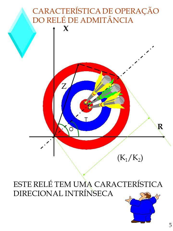 RELÉ DE REATÂNCIA É UM RELÉ DE SOBRE CORRENTE COM RESTRIÇÃO DIRECIONAL A EQUAÇÃO CARACTERÍSTICA ESTÁ INDICADA A SEGUIR : C = K 1.I 2 -K 2.VI COS ( O - T )-K 3 VAMOS CONSIDERAR T = 0 º E DESPREZAR O EFEITO DE MOLA ( K 3 =0), ASSIM NA CONDIÇÃO DE EQUILÍBRIO : K 1.I 2 =K 2.VI SEN O DIVIDINDO POR (K 2.I 2 ) TEREMOS : K 1 /K 2 =(V/I).