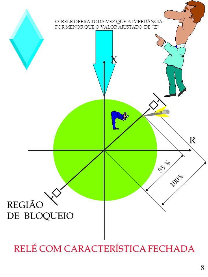 O RELÉ OPERA TODA VEZ QUE A IMPEDÂNCIA FOR MENOR QUE O VALOR AJUSTADO DE Z R X REGIÃO DE BLOQUEIO RELÉ COM CARACTERÍSTICA FECHADA 100% 85 % 8