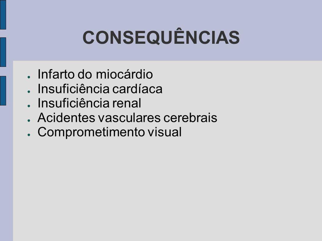 CONSEQUÊNCIAS Infarto do miocárdio Insuficiência cardíaca Insuficiência renal Acidentes vasculares cerebrais Comprometimento visual