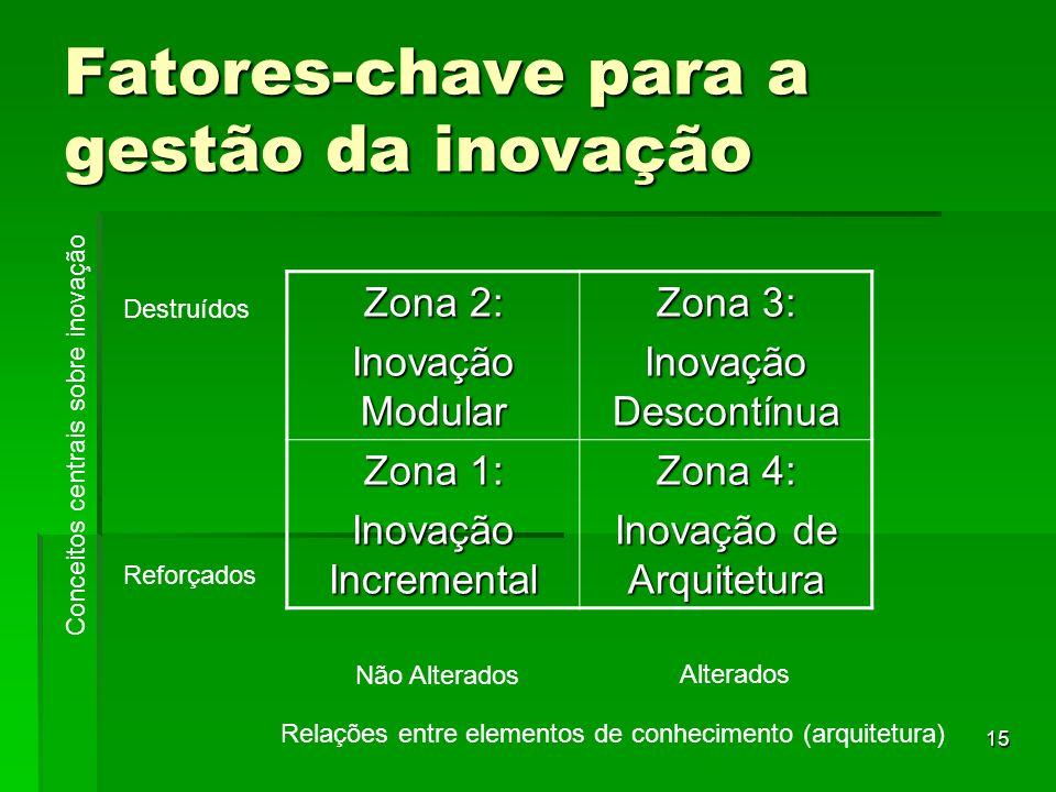 16 Zona 1 (inovação incremental) - incremento estável de produtos ou processos - uso do conhecimento acumulado acerca de componentes centrais; Zona 1 (inovação incremental) - incremento estável de produtos ou processos - uso do conhecimento acumulado acerca de componentes centrais; Zona 2 (inovação modular) - mudança considerável em um elemento, mantendo a arquitetura geral - há necessidade de aprendizagem de um novo conhecimento; Zona 2 (inovação modular) - mudança considerável em um elemento, mantendo a arquitetura geral - há necessidade de aprendizagem de um novo conhecimento; Fatores-chave para a gestão da inovação