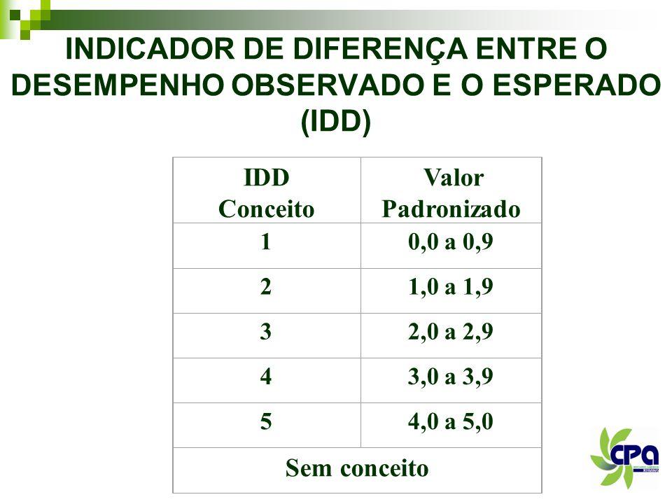 INDICADOR DE DIFERENÇA ENTRE O DESEMPENHO OBSERVADO E O ESPERADO (IDD) IDD Conceito Valor Padronizado 10,0 a 0,9 21,0 a 1,9 32,0 a 2,9 43,0 a 3,9 54,0