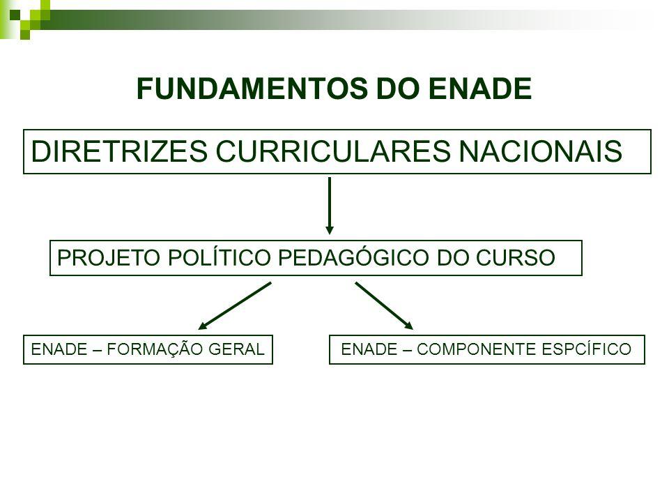O ENADE é realizado por amostragem, e a participação no Exame constará no histórico escolar do estudante ou, quando for o caso, sua dispensa pelo MEC.