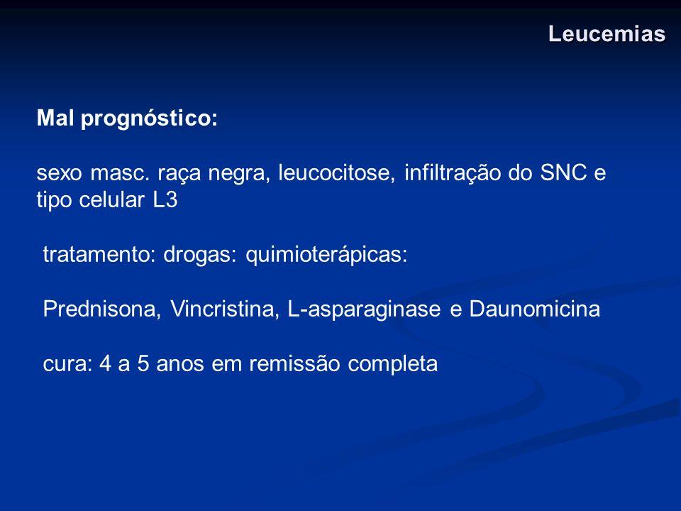 Mal prognóstico: sexo masc. raça negra, leucocitose, infiltração do SNC e tipo celular L3 tratamento: drogas: quimioterápicas: Prednisona, Vincristina