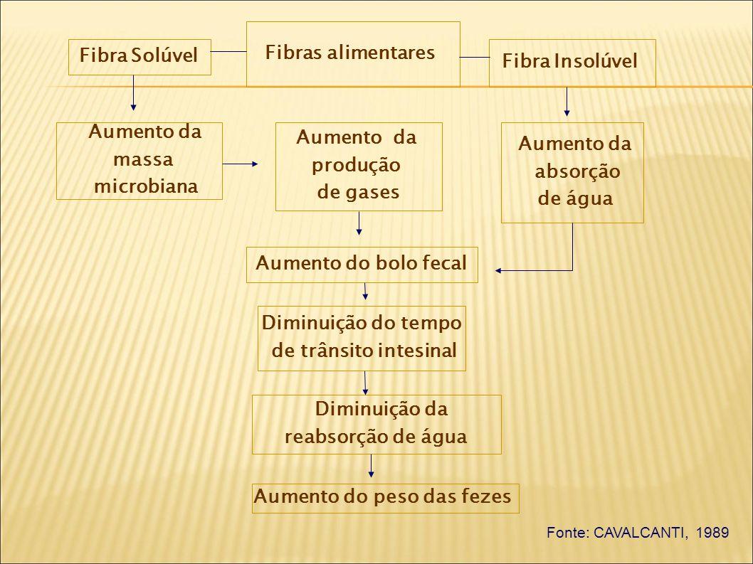 Fibras alimentares Aumento da produção de gases Fibra Solúvel Fibra Insolúvel Aumento da absorção de água Aumento da massa microbiana Aumento do bolo