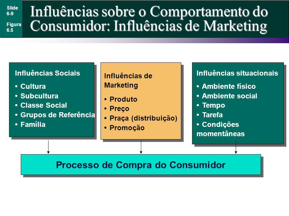 Slide 6-9 Influências sobre o Comportamento do Consumidor: Influências de Marketing Figura 6.5 Influências Sociais CulturaSubculturaClasse SocialGrupo