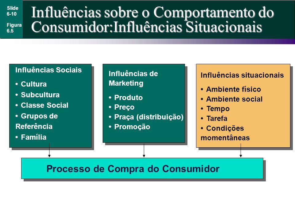 Slide 6-10 Influências sobre o Comportamento do Consumidor:Influências Situacionais Figura 6.5 Influências Sociais CulturaSubculturaClasse SocialGrupo