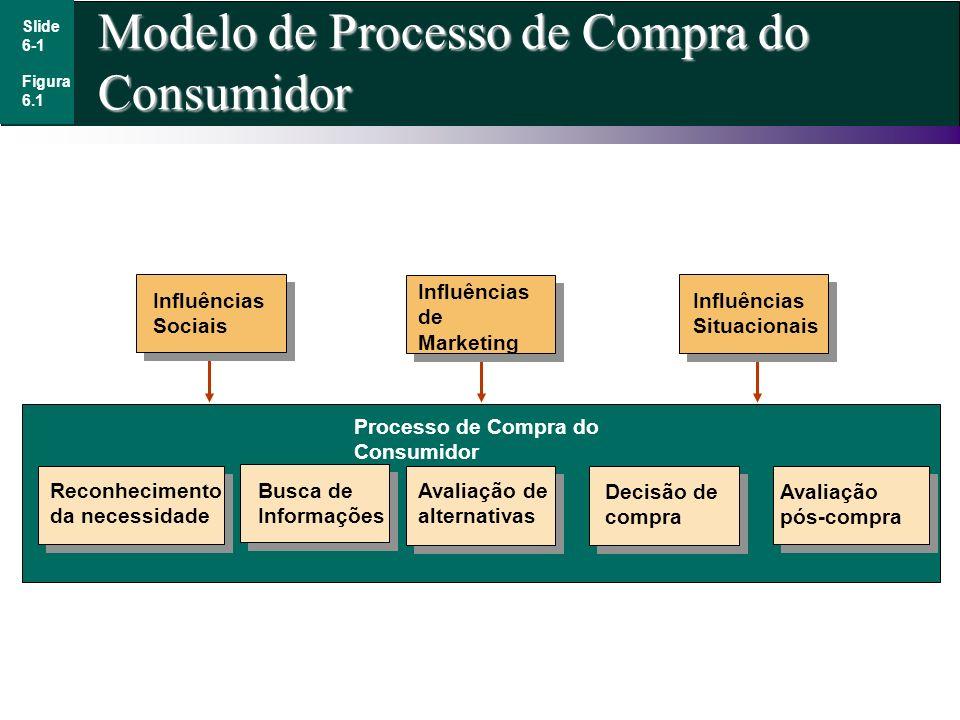 Modelo de Processo de Compra do Consumidor Figura 6.1 Slide 6-1 Avaliação pós-compra Reconhecimento da necessidade Busca de Informações Avaliação de a