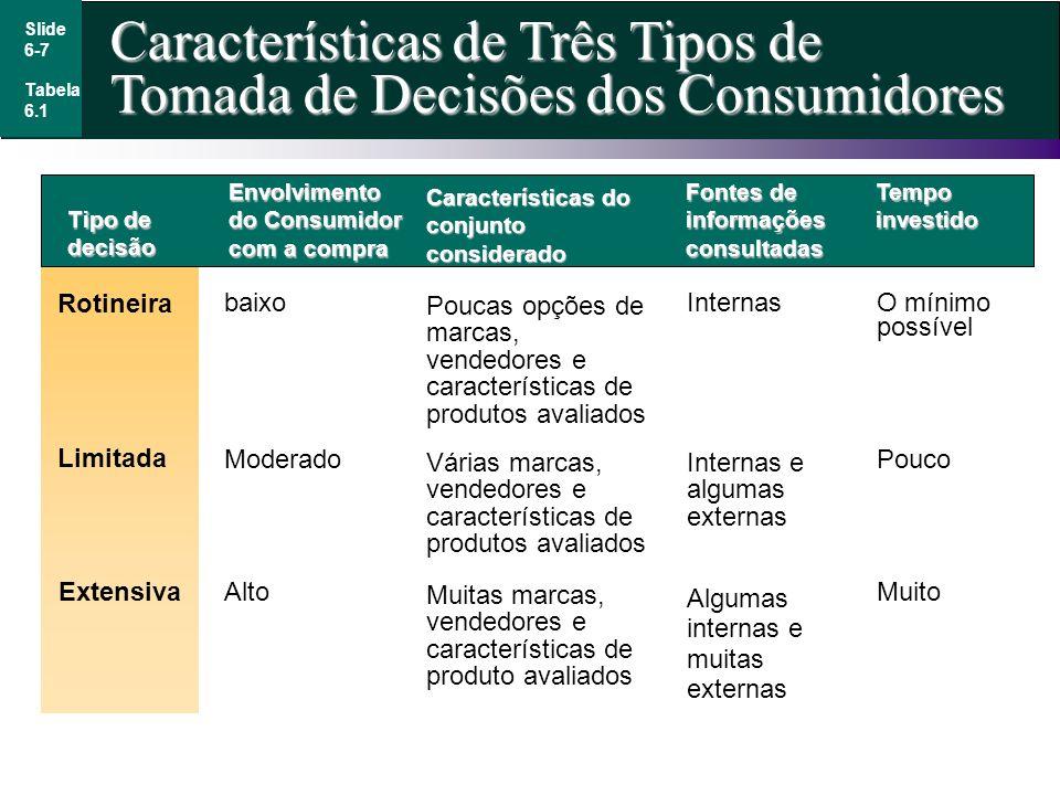 Slide 6-7 Características de Três Tipos de Tomada de Decisões dos Consumidores Tabela 6.1 Tipo de decisão Rotineira Envolvimento do Consumidor com a c