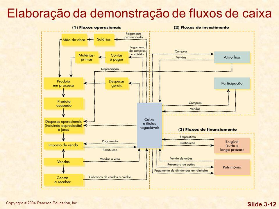 Copyright © 2004 Pearson Education, Inc. Slide 3-11 Elaboração da demonstração de fluxos de caixa A demonstração de fluxos de caixa resume o fluxo de