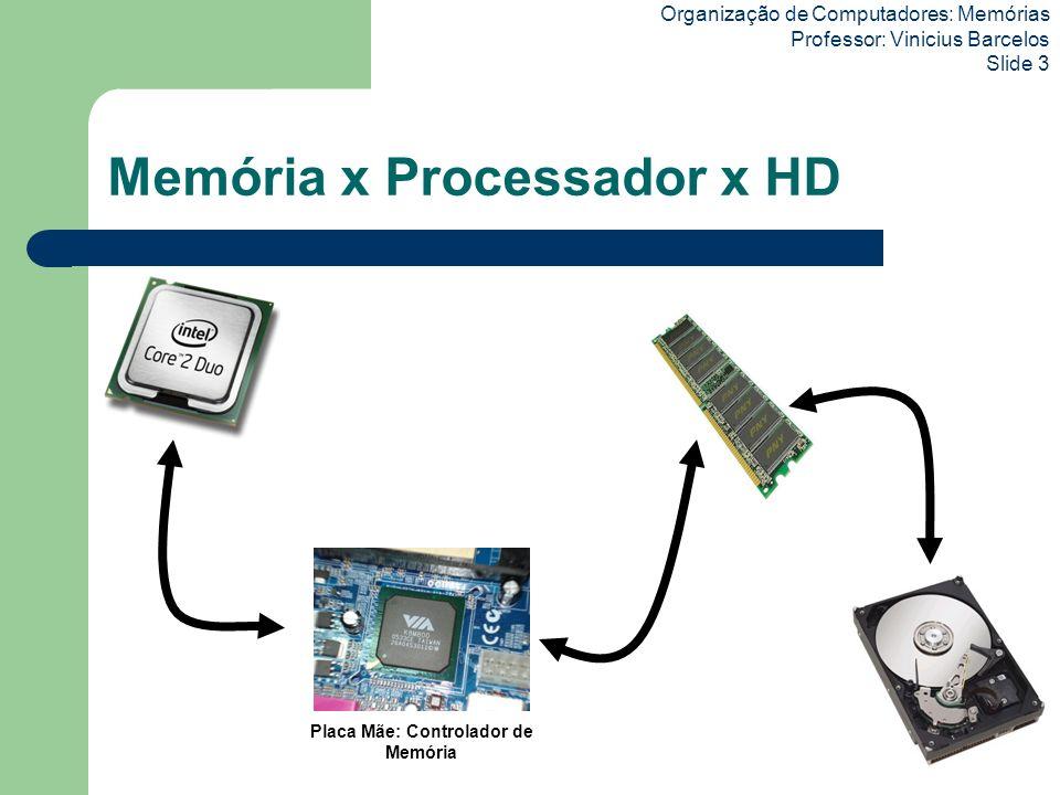 Organização de Computadores: Memórias Professor: Vinicius Barcelos Slide 3 Memória x Processador x HD Placa Mãe: Controlador de Memória