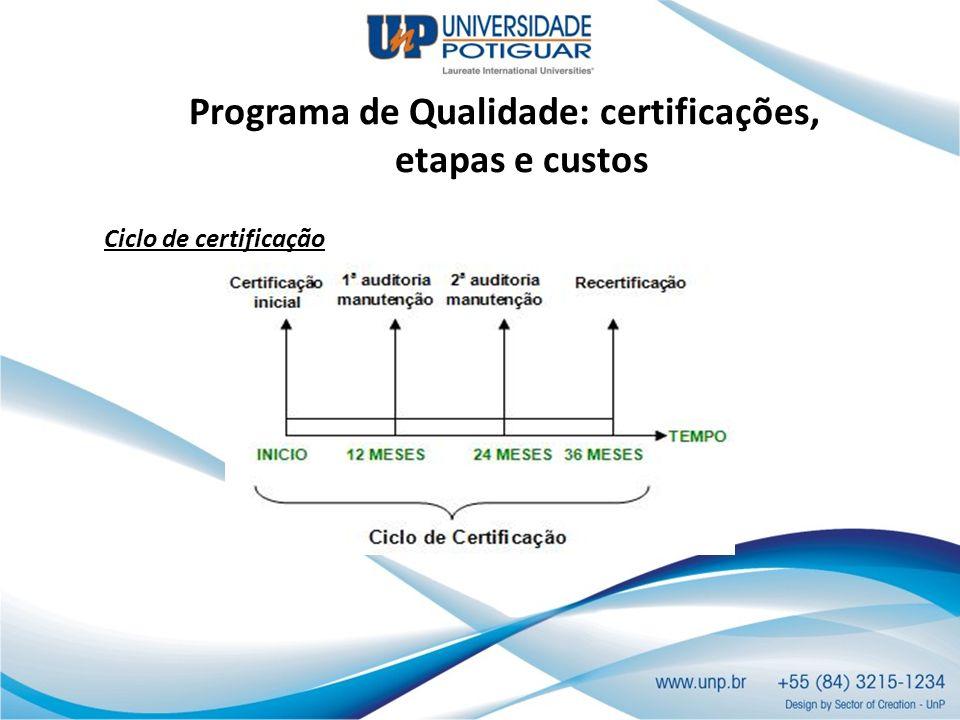 Programa de Qualidade: certificações, etapas e custos Ciclo de certificação