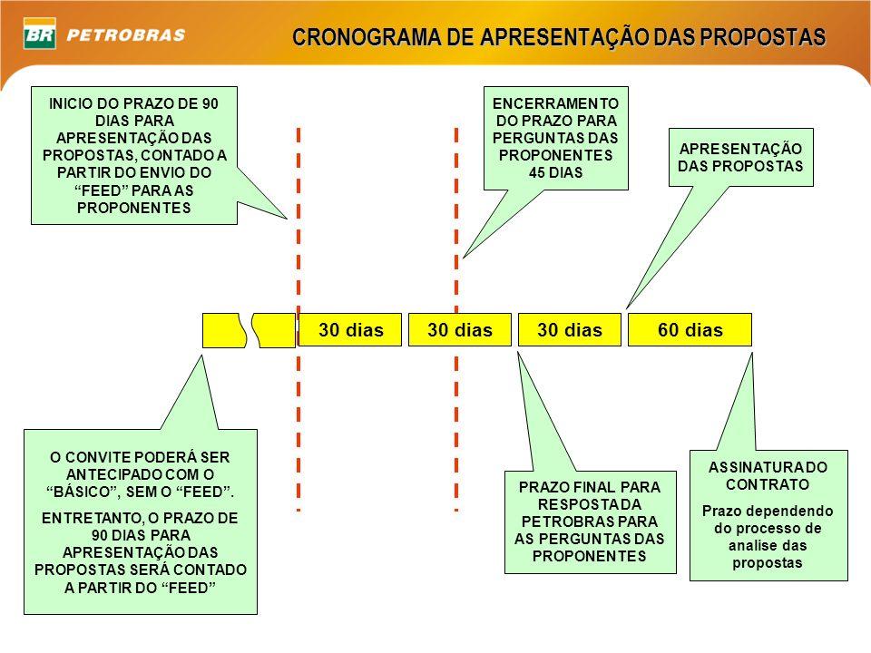 CRONOGRAMA DE APRESENTAÇÃO DAS PROPOSTAS ASSINATURA DO CONTRATO Prazo dependendo do processo de analise das propostas APRESENTAÇÃO DAS PROPOSTAS ENCER