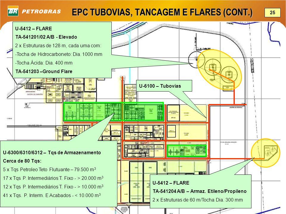 EPC TUBOVIAS, TANCAGEM E FLARES (CONT.) U-6100 – Tubovias U-6300/6310/6312 – Tqs de Armazenamento Cerca de 80 Tqs: 5 x Tqs Petroleo Teto Flutuante – 7