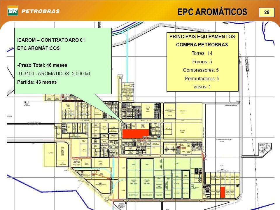 EPC AROMÁTICOS IEAROM – CONTRATO ARO 01 EPC AROMÁTICOS -Prazo Total: 46 meses -U-3400 - AROMÁTICOS: 2.000 t/d Partida: 43 meses 28 PRINCIPAIS EQUIPAME
