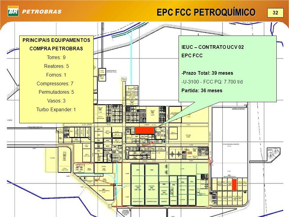 EPC FCC PETROQUÍMICO IEUC – CONTRATO UCV 02 EPC FCC -Prazo Total: 39 meses -U-3100 - FCC PQ: 7.700 t/d Partida: 36 meses 32 PRINCIPAIS EQUIPAMENTOS CO